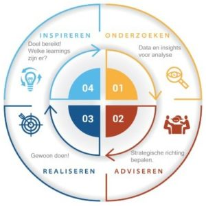 Onderzoeken, Adviseren, Realiseren en Inspireren